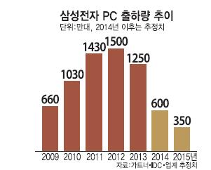 삼성 PC사업 재시동