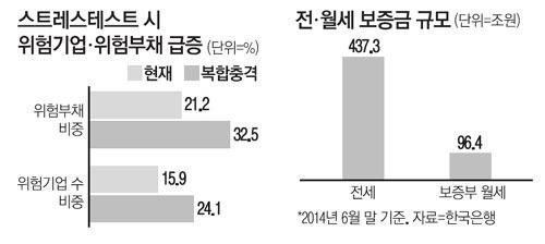 [금융안정보고서] 전셋값 20% 하락땐 38만 가구 '..