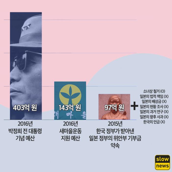 박근혜 정권이 저지른 만행