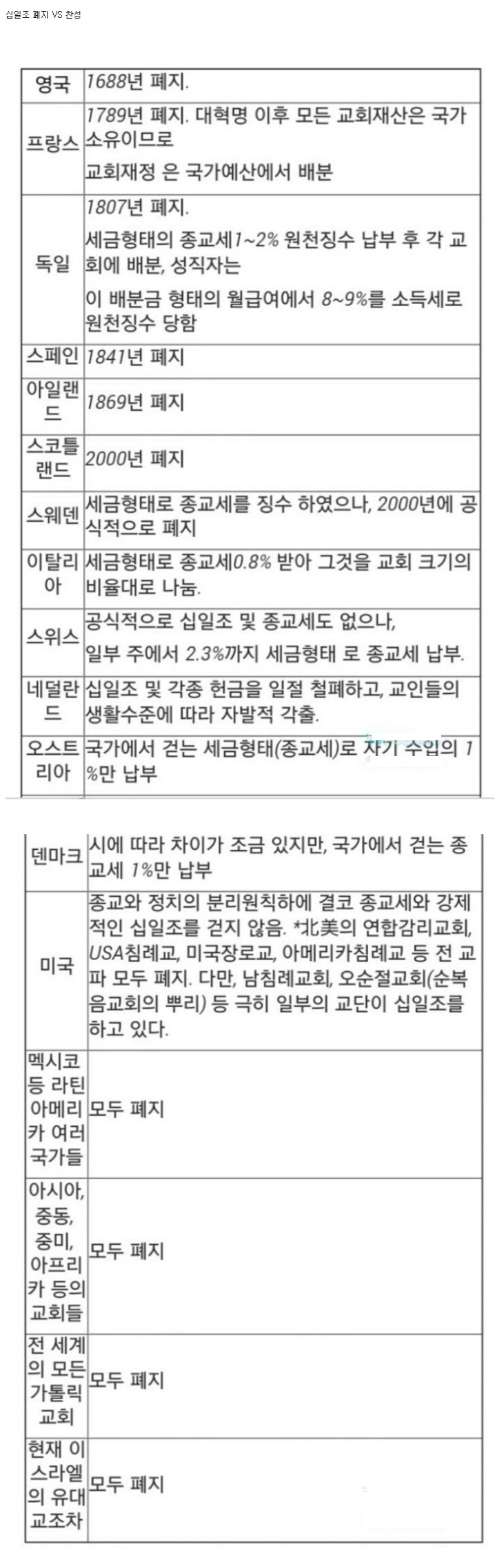 전세계 교회 십일조 폐지 vs 한국 교회의 진실