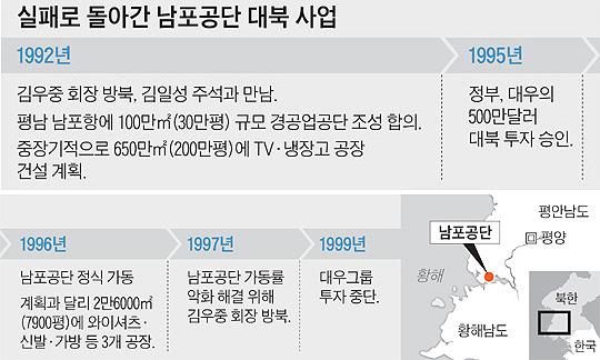 김우중,개성공단,남포공단,