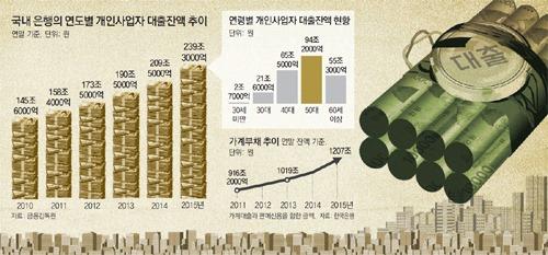 `빚 창업` 5060 불황에 줄폐업.. 자영업자 부채 ..