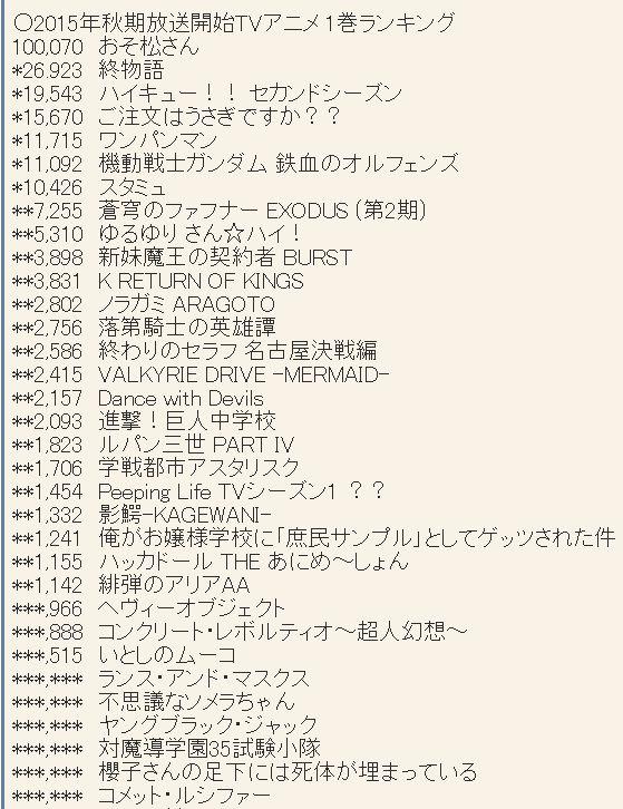 2015년 10월 신작 애니메이션 제 1권 판매량 랭킹 약간 ..