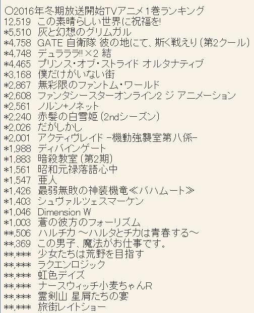 2016년 1월 신작 애니메이션 제 1권 판매량 랭킹 약간 ..