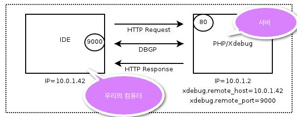 PHPStorm에서 원격 PHP 디버깅 하기 (SSH 터..
