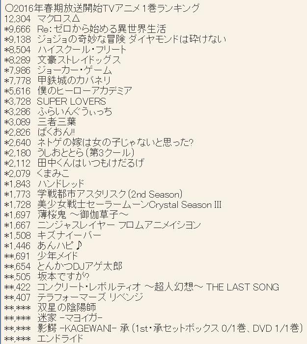 2016년 4월 신작 애니메이션 제 1권 판매량 랭킹 약간 ..