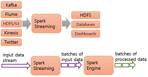spark stream 설치 - ubuntu