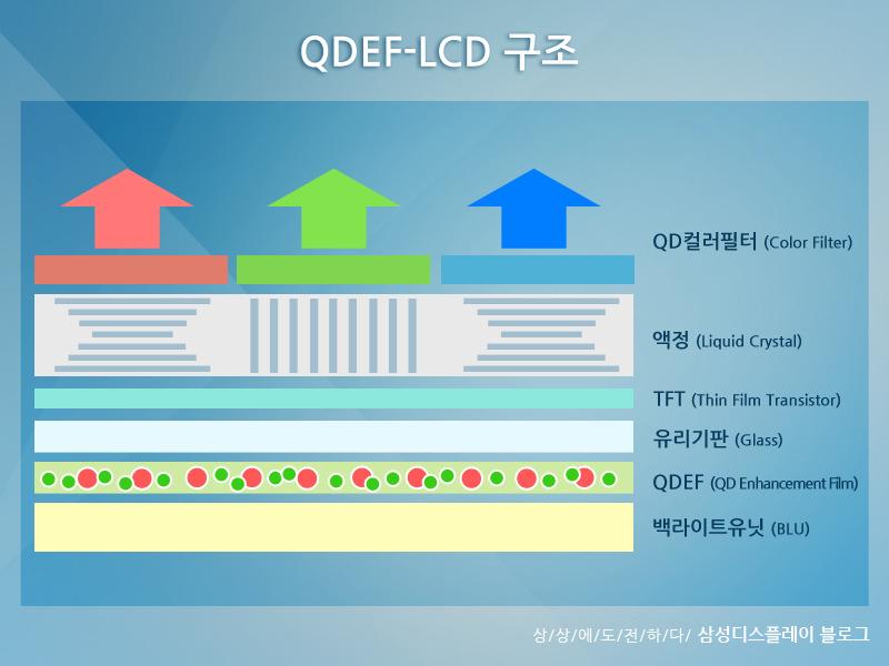 퀀텀닷 LCD의 명암비 개선방법 - UV백라이트