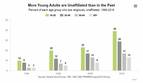 젊은 세대가 종교를 버리는 이유