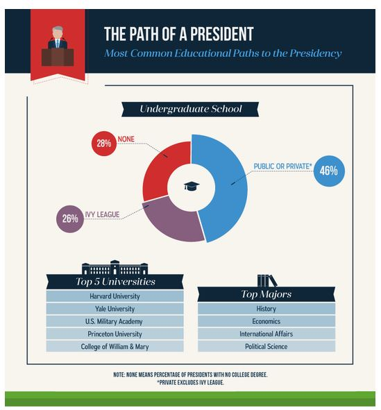 대통령을 가장 많이 배출한 미국대학은 어디인가?