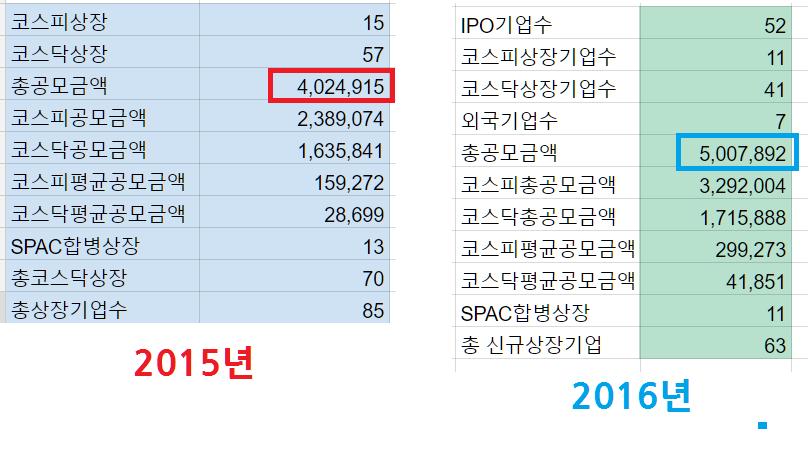 2016년 한국증시 IPO 규모 2015년 규모 추월