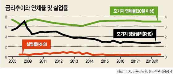 """무디스ㆍ피치""""한국 부동산 안정적 상승"""""""