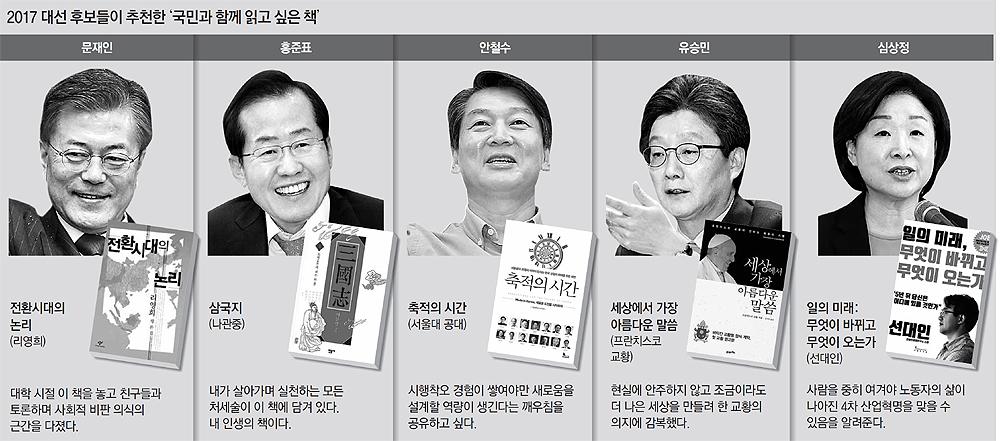 [BGM!] 대통령 후보들의 추천 도서