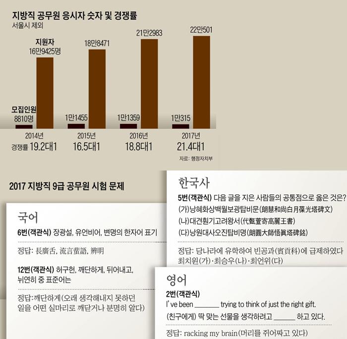 응시생들을 한숨 쉬게 만드는 한국의 공무원 시험