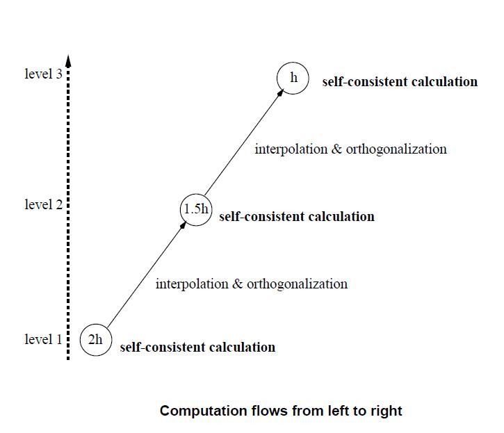 One-way multigrid method
