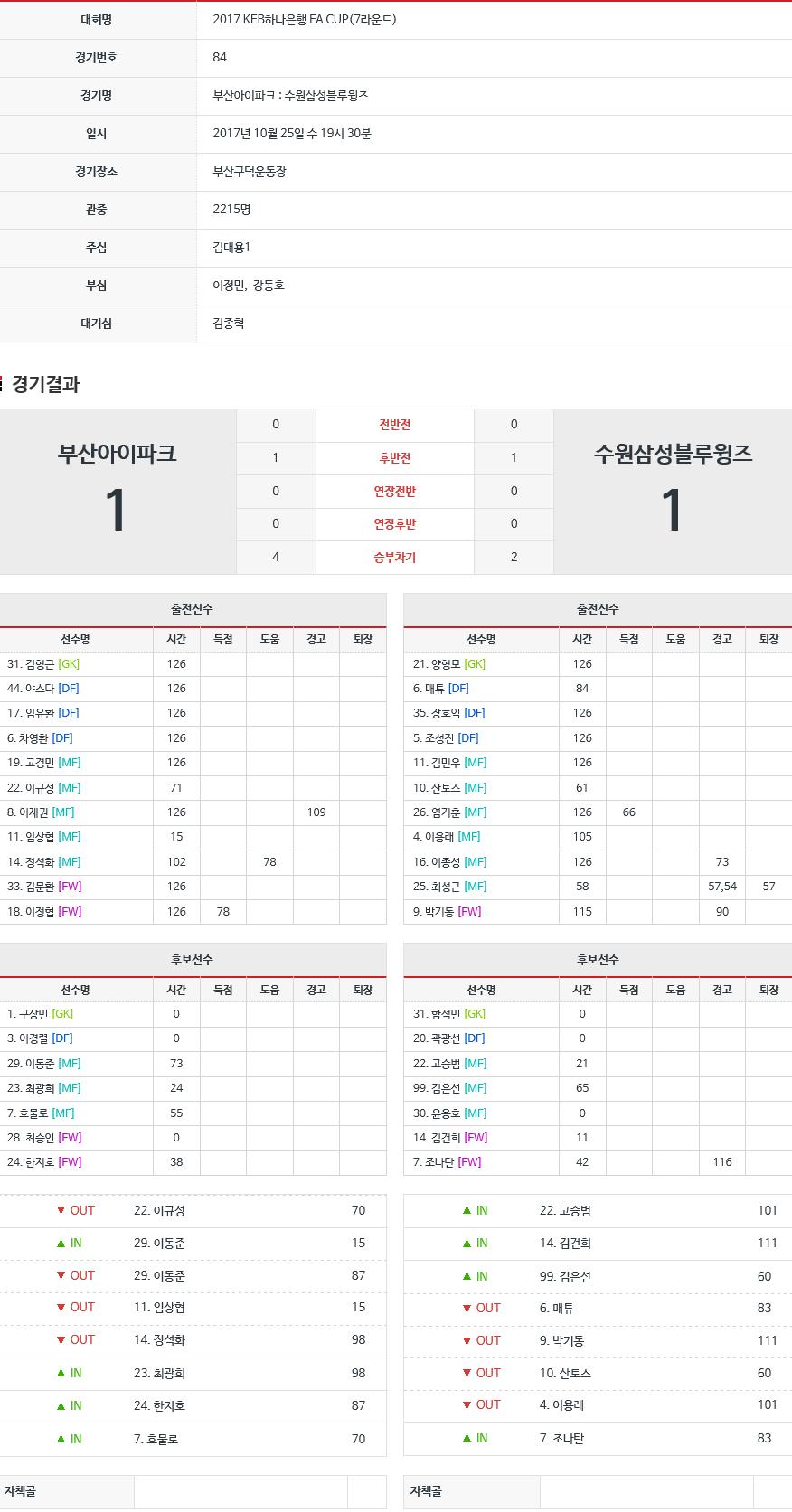 FA컵 4강 종료 및 결승 일정 나옴