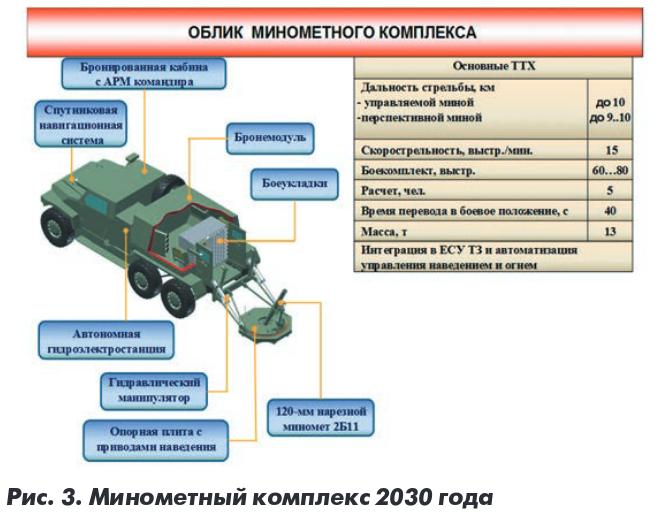 러시아의 미래대대급화력체계 구상안