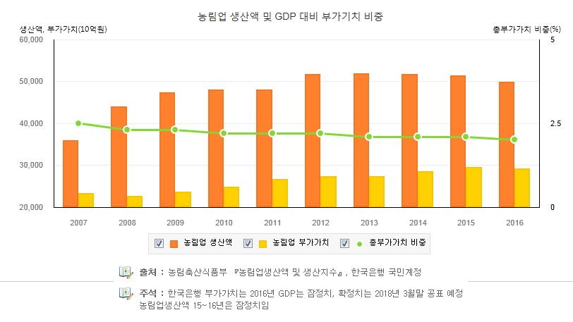 낡은 경제 링크들('17. 12. 10)