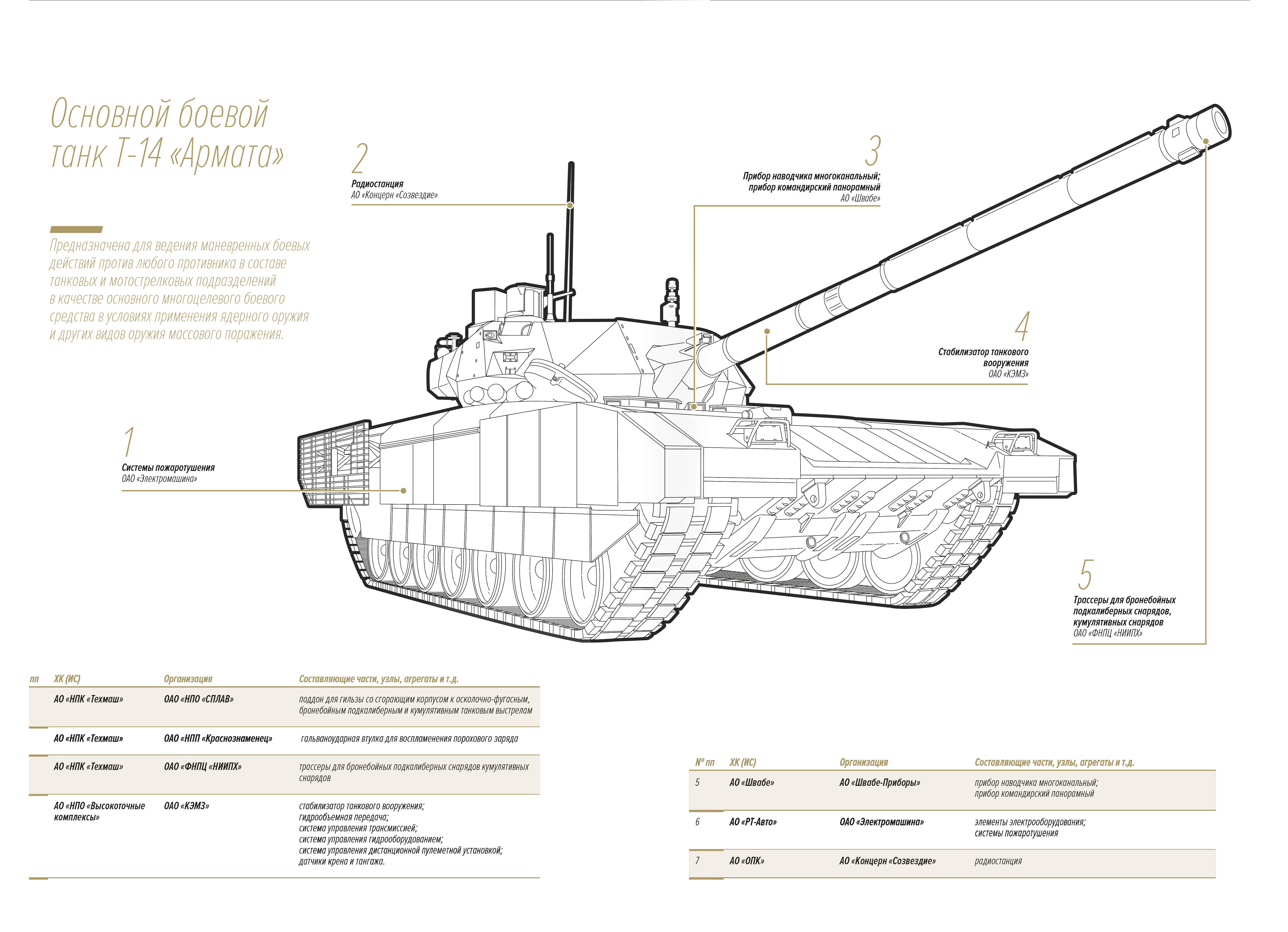 T-14 하부체계 개발업체들 명단의 일부