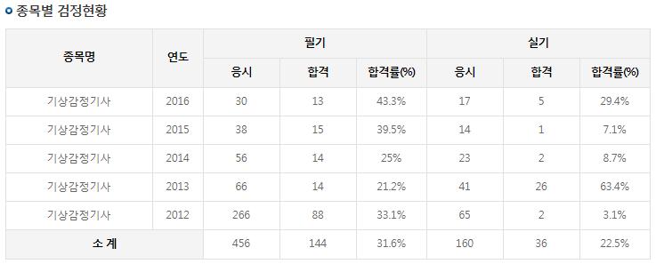 2017 기상감정기사 최종합격