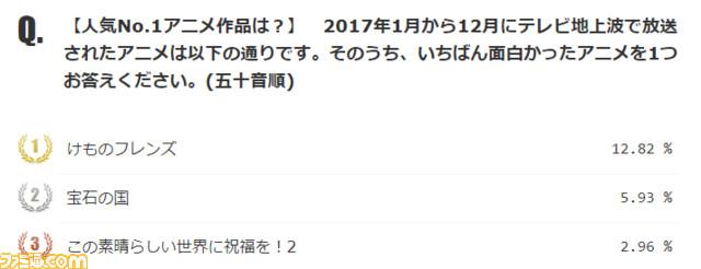 니코니코 앙케이트, 2017년 지상파 TV 애니메이션 ..
