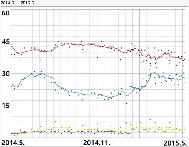정당 지지율을 통해 미리 보는 6월 지방선거