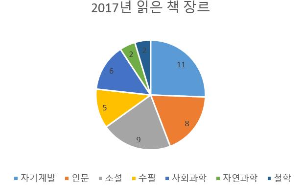 2017년을 함께한 43권의 책