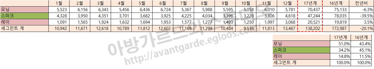 2017년 한국 국산/수입차 판매량 결산 (2편)