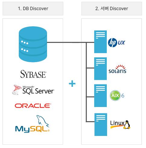 시장 1위, 서버 개인정보보호 서버DLP 솔루션 Serv..