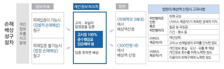 프라이버시 리포트 2016.04.22 – 개인정보보호법변..
