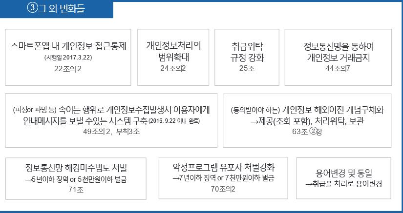 프라이버시 리포트 2016.03.30 – 9.23 시행, 16년 정..
