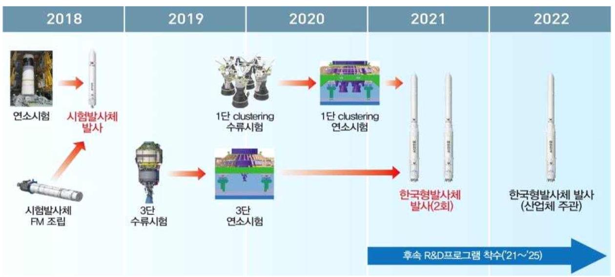제 3 차  우주개발진흥기본계획..