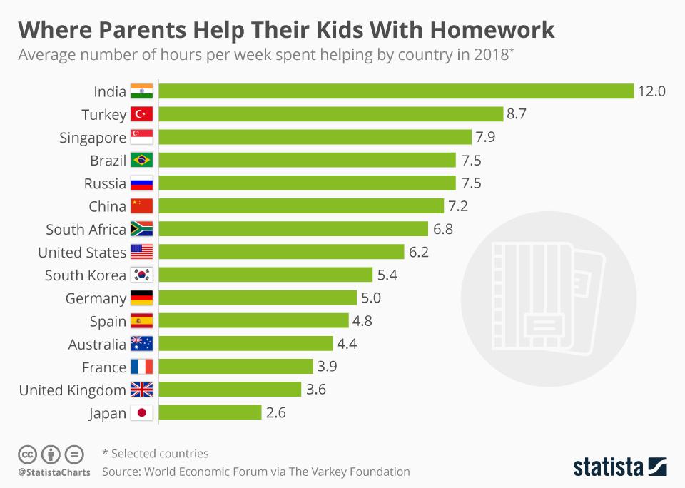 애들 숙제, 일주일에 몇 시간이나 도와주고 계세요?