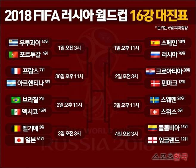 2018 러시아 월드컵(Russia World Cup) 16강 ..