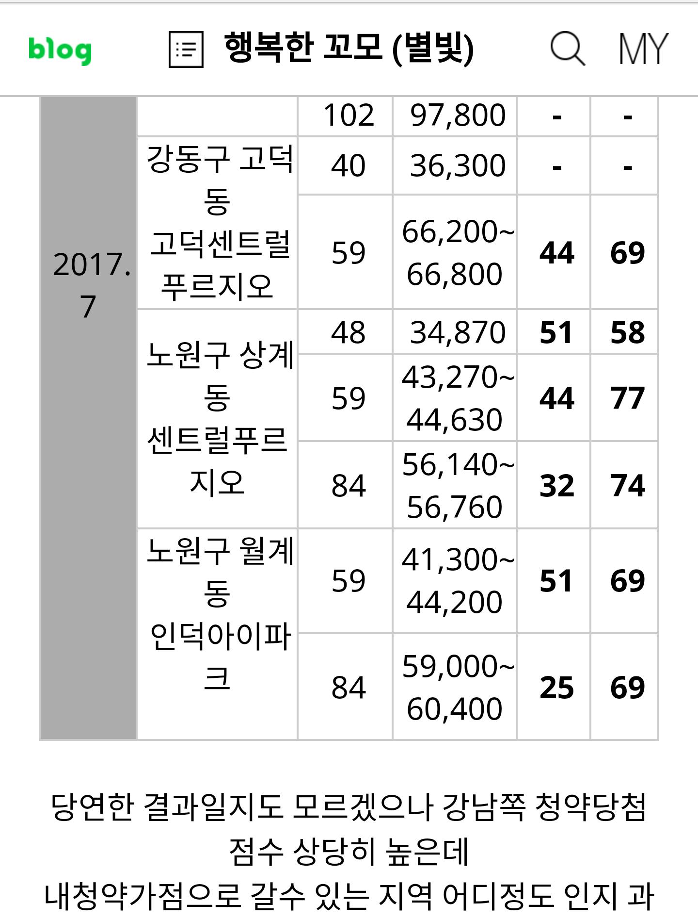 아파트 청약 낮은 점수로 /서울 아파트/