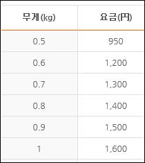 아마존 재팬(일본) 국내 직배송 및 배송대행 비교 ..