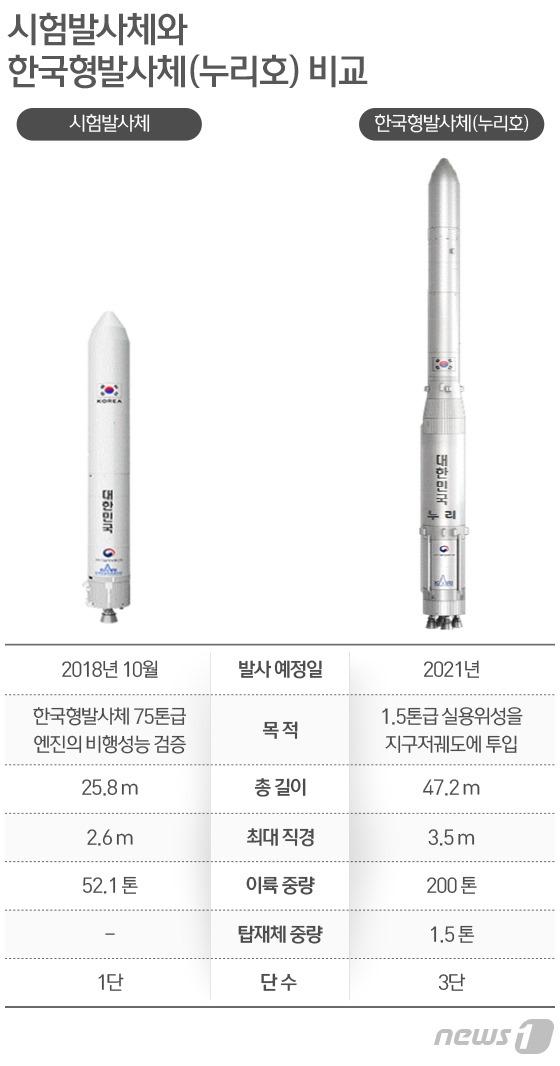 시험 발사체와 한국형 발사체 `누리호` 비교